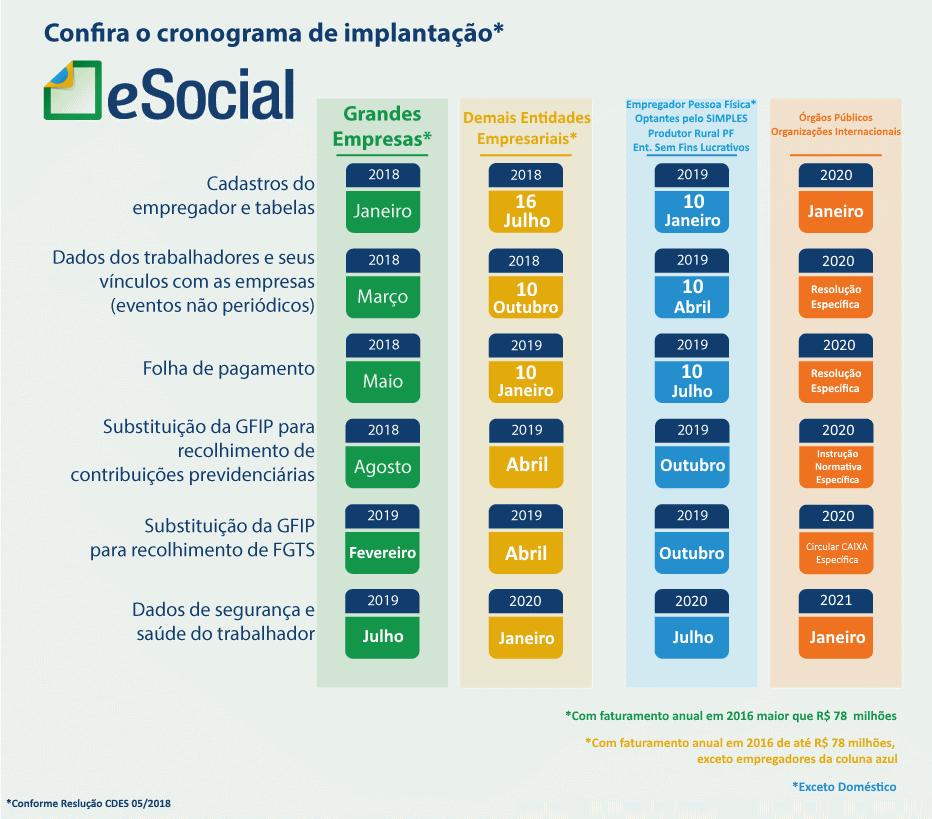 eSocial: saiba quais informações serão solicitadas das empresas em 2019