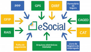 Multa sobre eSocial